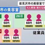 """""""美容室""""で新たなクラスター認定へ…北海道「19例目」か 客と従業員6人感染確認 さらに増える恐れも (20/05/29 11:45)"""